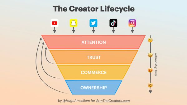 The Creator Lifecycle: How can you turn your audience into an empire?